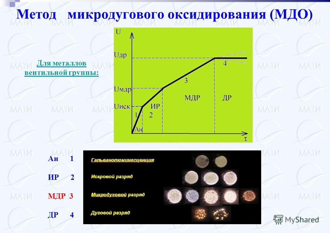 Метод микродугового оксидирования (МДО) Для металлов вентильной группы: Ан 1 ИР 2 МДР 3 ДР 4