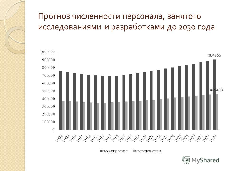 Прогноз численности персонала, занятого исследованиями и разработками до 2030 года