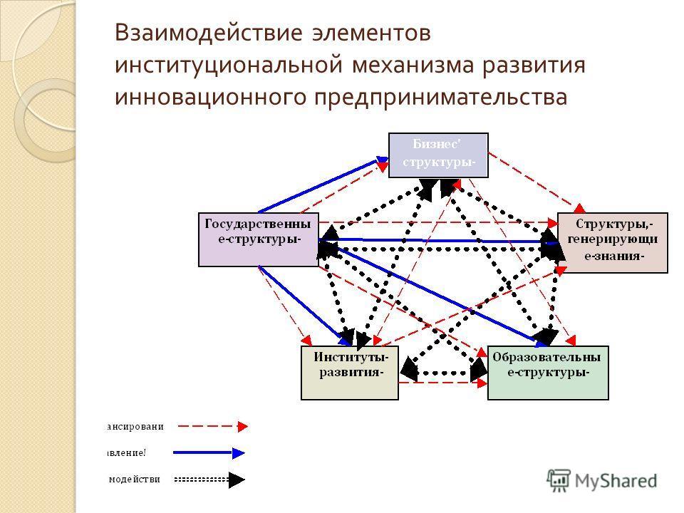 Взаимодействие элементов институциональной механизма развития инновационного предпринимательства