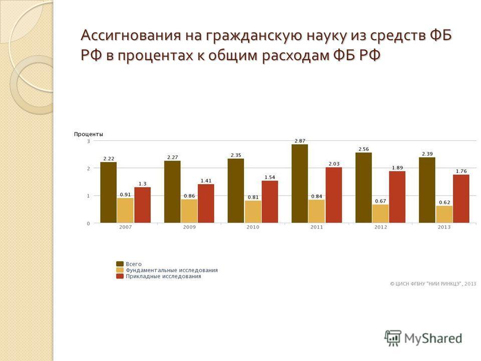 Ассигнования на гражданскую науку из средств ФБ РФ в процентах к общим расходам ФБ РФ