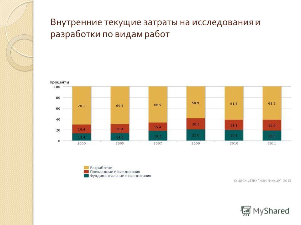 Внутренние текущие затраты на исследования и разработки по видам работ