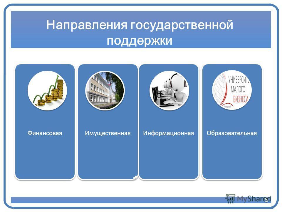 5 Направления государственной поддержки ИнформационнаяФинансоваяИмущественнаяОбразовательная