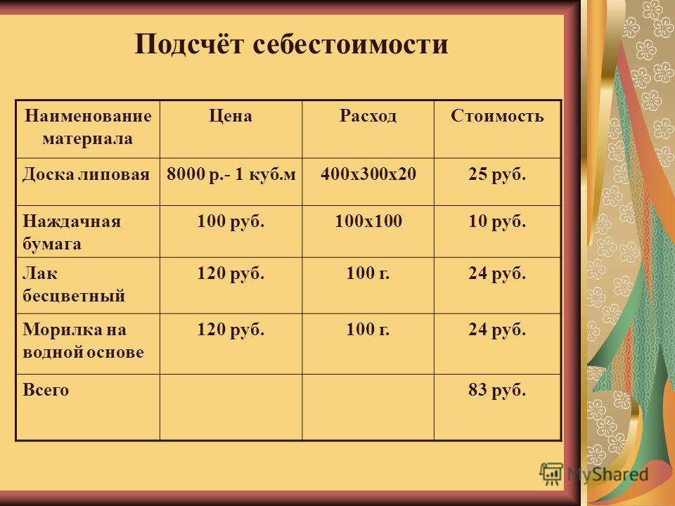 Подсчёт себестоимости Наименование материала ЦенаРасходСтоимость Доска липовая8000 р.- 1 куб.м400х300х2025 руб. Наждачная бумага 100 руб.100х10010 руб. Лак бесцветный 120 руб.100 г.24 руб. Морилка на водной основе 120 руб.100 г.24 руб. Всего83 руб. П