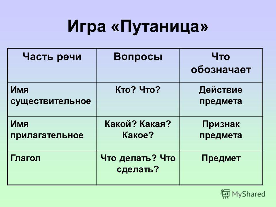 Определи часть речи вкуснаялисица бежатьдомик рыжий жарить Нет ошибок – «5» 1-2 ошибки – «4» 3 ошибки – «3»