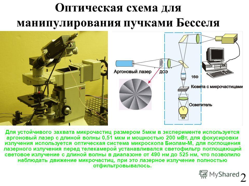 Оптическая схема для манипулирования пучками Бесселя Для устойчивого захвата микрочастиц размером 5мкм в эксперименте используется аргоновый лазер с длиной волны 0,51 мкм и мощностью 200 мВт, для фокусировки излучения используется оптическая система