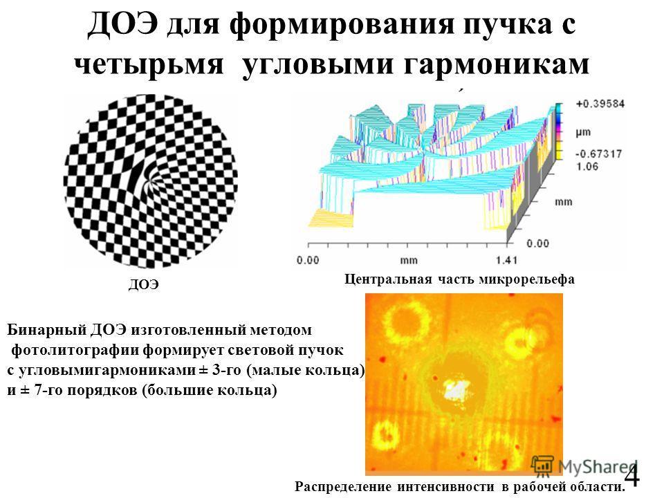 ДОЭ для формирования пучка с четырьмя угловыми гармоникам ДОЭ Центральная часть микрорельефа Распределение интенсивности в рабочей области. Бинарный ДОЭ изготовленный методом фотолитографии формирует световой пучок с угловымигармониками ± 3-го (малые