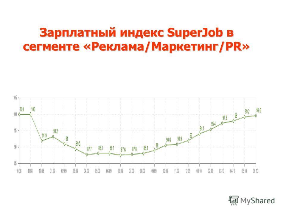 Зарплатный индекс SuperJob в сегменте «Реклама/Маркетинг/PR»