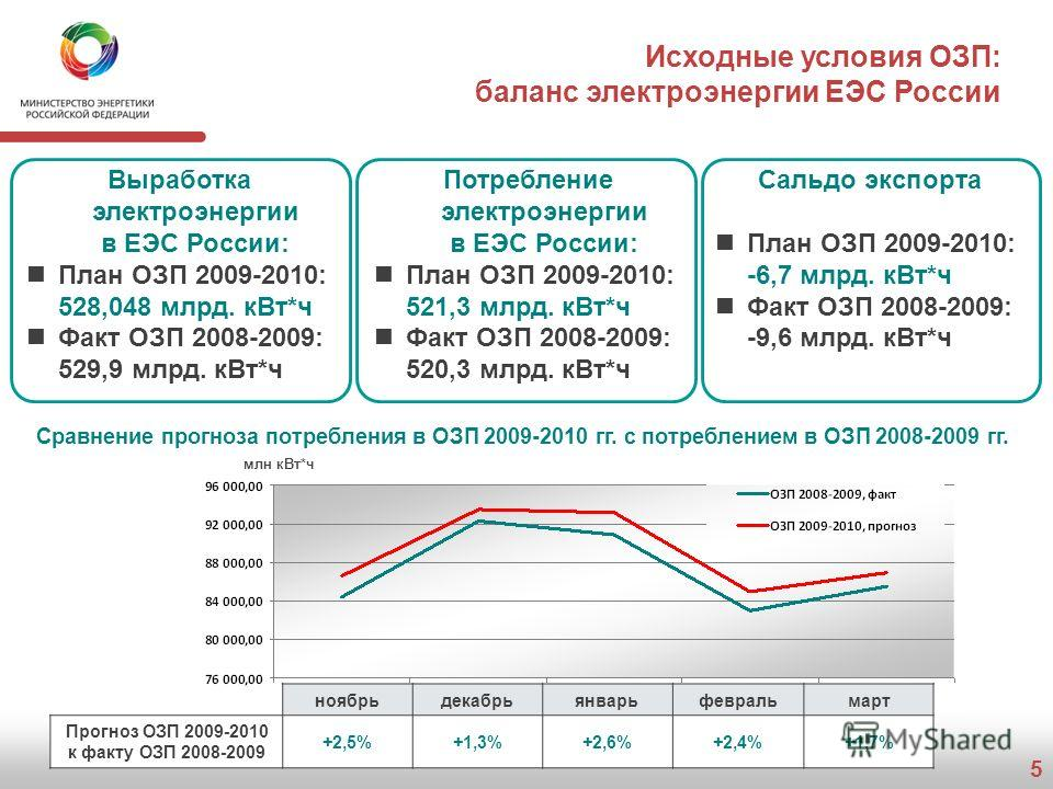 5 Исходные условия ОЗП: баланс электроэнергии ЕЭС России ноябрьдекабрьянварьфевральмарт Прогноз ОЗП 2009-2010 к факту ОЗП 2008-2009 +2,5%+1,3%+2,6%+2,4%+1,7% Сравнение прогноза потребления в ОЗП 2009-2010 гг. с потреблением в ОЗП 2008-2009 гг. млн кВ