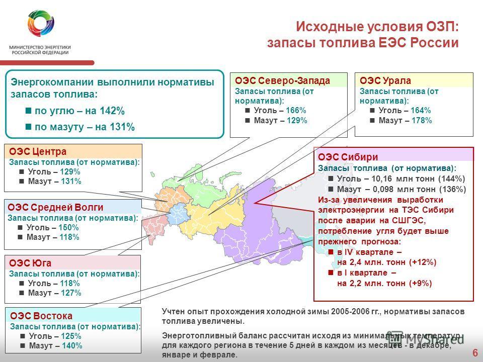 6 Исходные условия ОЗП: запасы топлива ЕЭС России ОЭС Центра Запасы топлива (от норматива): Уголь – 129% Мазут – 131% ОЭС Северо-Запада Запасы топлива (от норматива): Уголь – 166% Мазут – 129% ОЭС Юга Запасы топлива (от норматива): Уголь – 118% Мазут