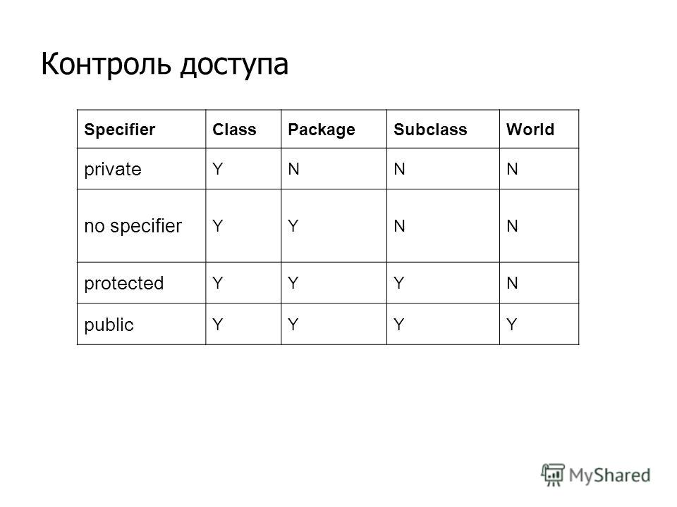 Контроль доступа SpecifierClassPackageSubclassWorld private YNNN no specifier YYNN protected YYYN public YYYY