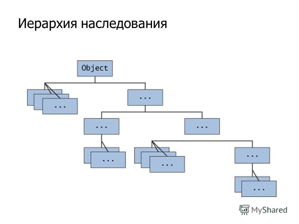 Иерархия наследования
