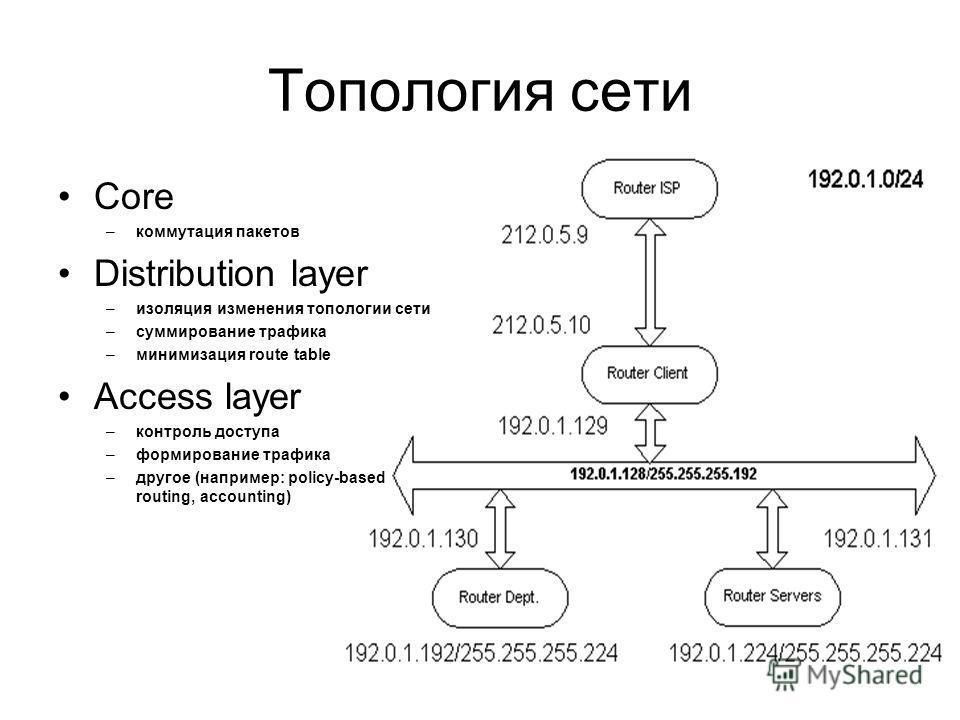 Топология сети Core –коммутация пакетов Distribution layer –изоляция изменения топологии сети –суммирование трафика –минимизация route table Access layer –контроль доступа –формирование трафика –другое (например: policy-based routing, accounting)