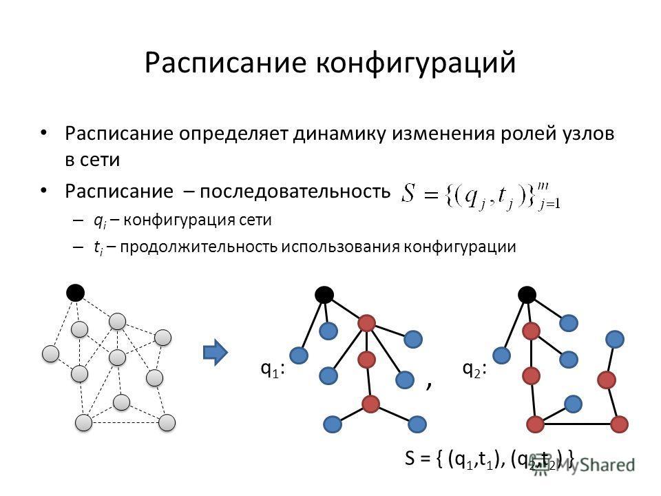 Расписание конфигураций Расписание определяет динамику изменения ролей узлов в сети Расписание – последовательность – q i – конфигурация сети – t i – продолжительность использования конфигурации, S = { (q 1,t 1 ), (q 2,t 2 ) } q1:q1: q2:q2: