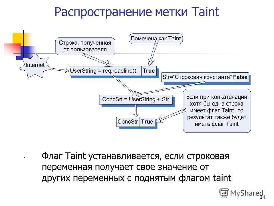 14 Распространение метки Taint - Флаг Taint устанавливается, если строковая переменная получает свое значение от других переменных с поднятым флагом taint