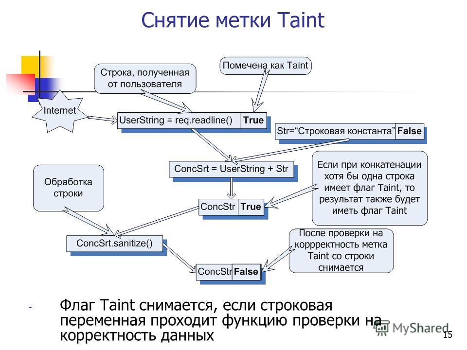 15 Снятие метки Taint - Флаг Taint снимается, если строковая переменная проходит функцию проверки на корректность данных