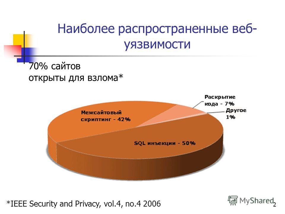 2 Наиболее распространенные веб- уязвимости 70% сайтов открыты для взлома* *IEEE Security and Privacy, vol.4, no.4 2006