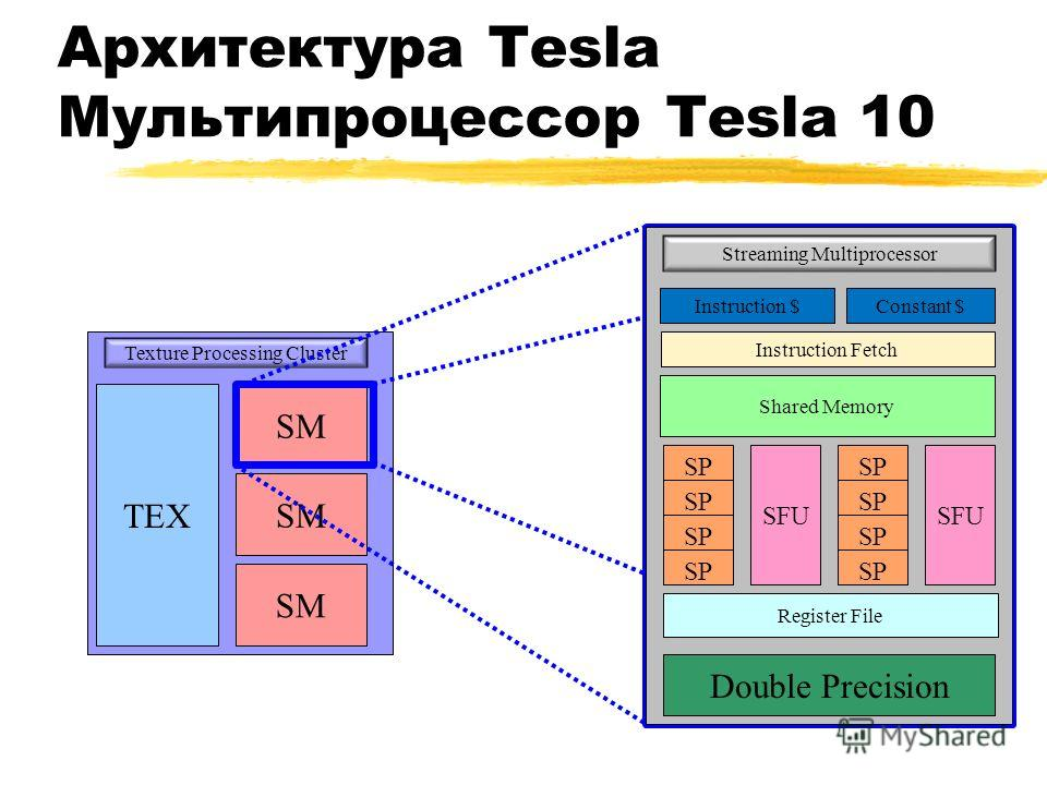TEX SM Texture Processing Cluster SM Архитектура Tesla Мультипроцессор Tesla 10 Streaming Multiprocessor Instruction $Constant $ Instruction Fetch Shared Memory SFU SP SFU SP Double Precision Register File