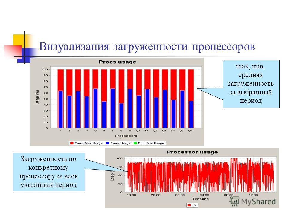 Визуализация загруженности процессоров max, min, средняя загруженность за выбранный период Загруженность по конкретному процессору за весь указанный период