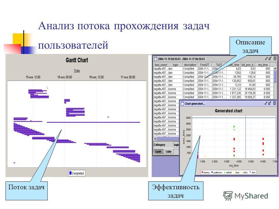 Анализ потока прохождения задач пользователей Поток задач Описание задач Эффективность задач
