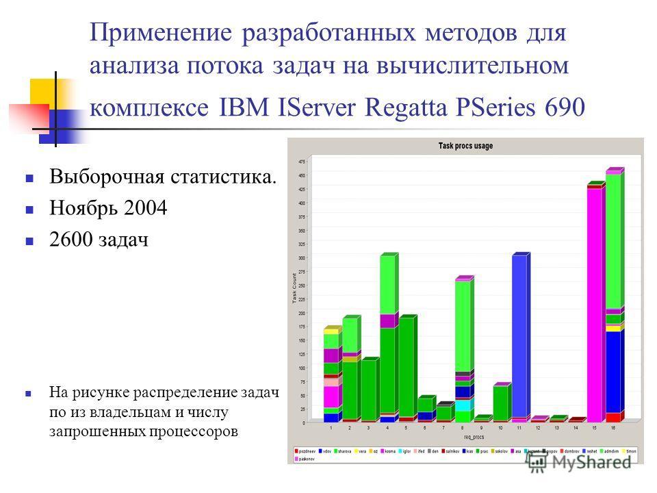 Применение разработанных методов для анализа потока задач на вычислительном комплексе IBM IServer Regatta PSeries 690 Выборочная статистика. Ноябрь 2004 2600 задач На рисунке распределение задач по из владельцам и числу запрошенных процессоров