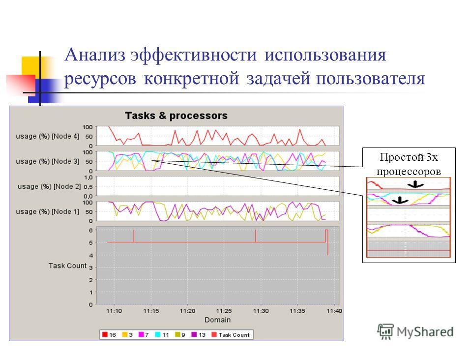 Анализ эффективности использования ресурсов конкретной задачей пользователя Простой 3х процессоров