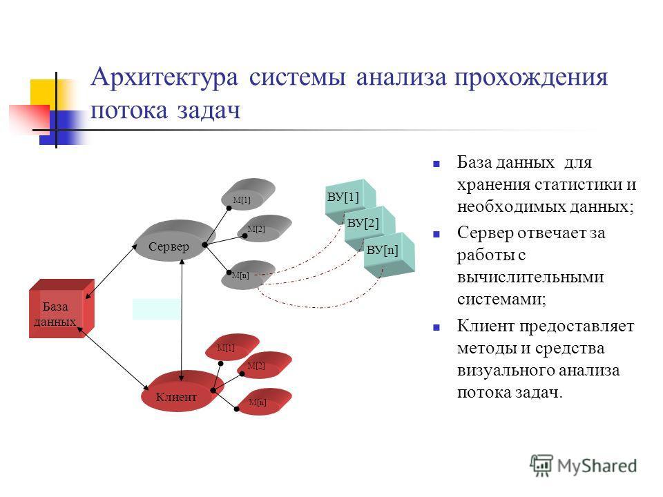 Архитектура системы анализа прохождения потока задач База данных для хранения статистики и необходимых данных; Сервер отвечает за работы с вычислительными системами; Клиент предоставляет методы и средства визуального анализа потока задач. Клиент M[1]