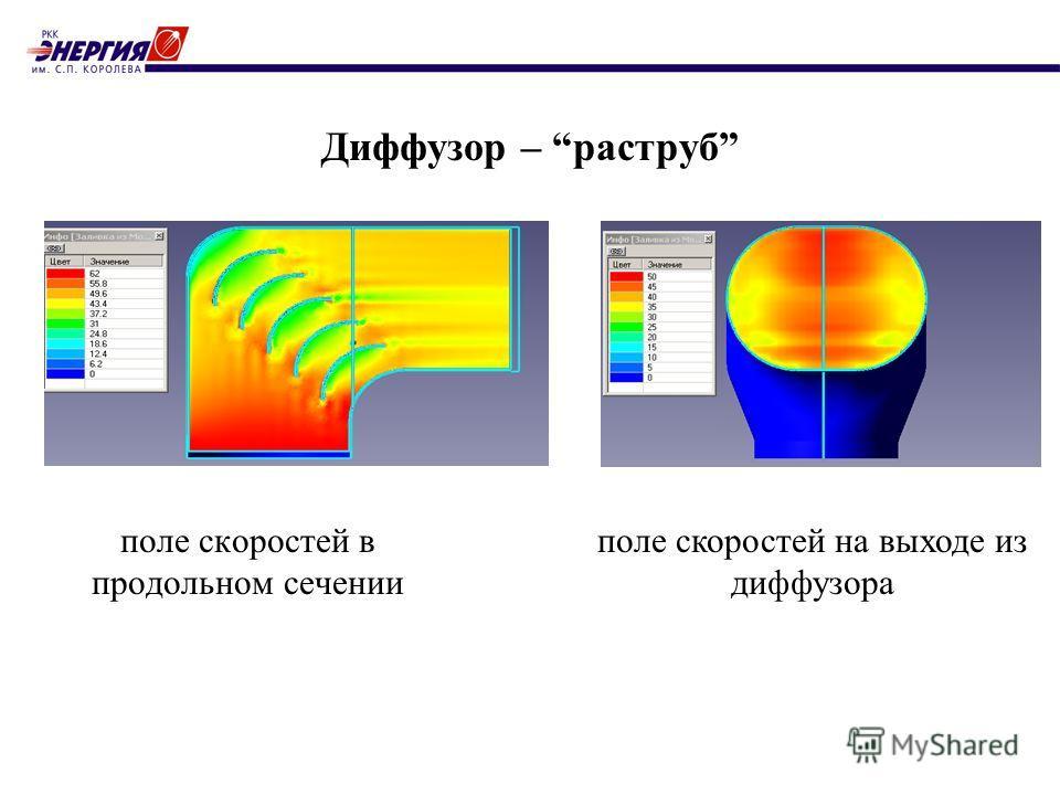 Диффузор – раструб поле скоростей в продольном сечении поле скоростей на выходе из диффузора