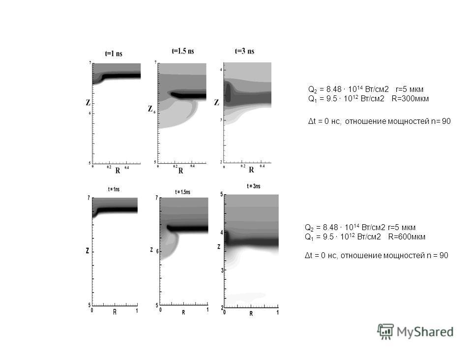 Q 2 = 8.48 10 14 Вт/см2 r=5 мкм Q 1 = 9.5 10 12 Вт/см2 R=300мкм Δt = 0 нс, отношение мощностей n= 90 Q 2 = 8.48 10 14 Вт/см2 r=5 мкм Q 1 = 9.5 10 12 Вт/см2 R=600мкм Δt = 0 нс, отношение мощностей n = 90