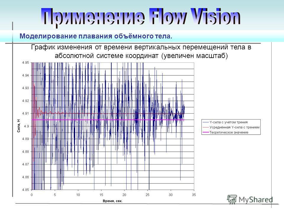 График изменения от времени вертикальных перемещений тела в абсолютной системе координат (увеличен масштаб) Моделирование плавания объёмного тела.