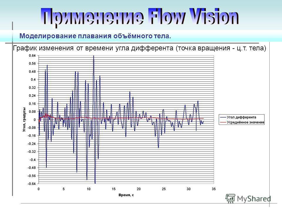 График изменения от времени угла дифферента (точка вращения - ц.т. тела)