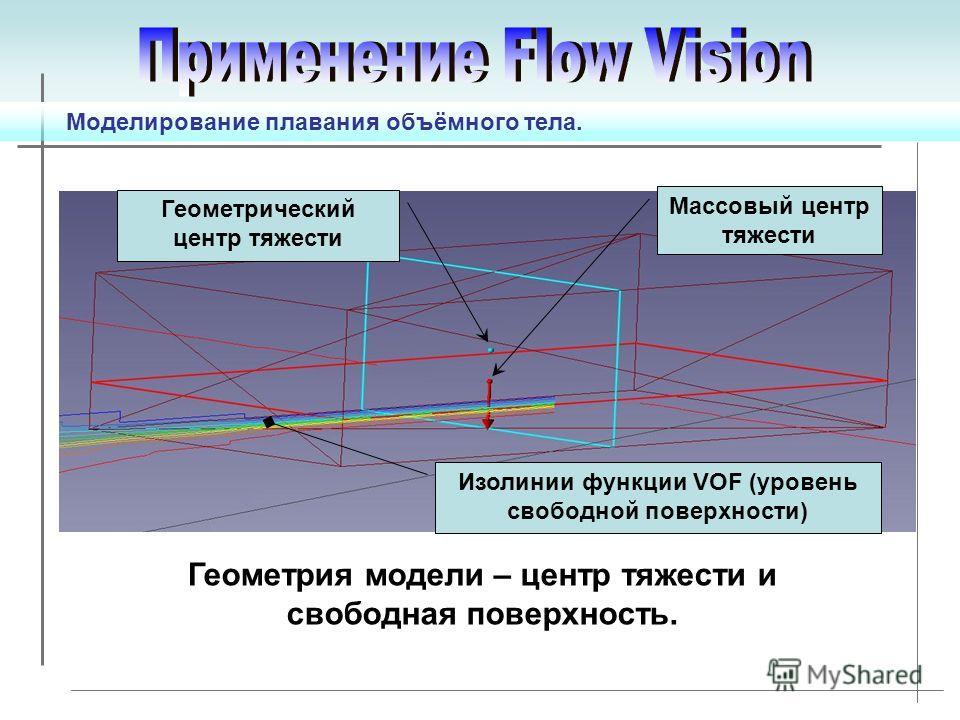Геометрический центр тяжести Массовый центр тяжести Изолинии функции VOF (уровень свободной поверхности) Моделирование плавания объёмного тела. Геометрия модели – центр тяжести и свободная поверхность.