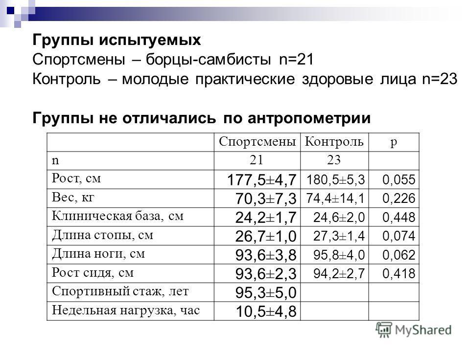 Группы испытуемых Спортсмены – борцы-самбисты n=21 Контроль – молодые практические здоровые лица n=23 Группы не отличались по антропометрии СпортсменыКонтроль p n2123 Рост, см 177,5±4,7 180,5±5,30,055 Вес, кг 70,3±7,3 74,4±14,10,226 Клиническая база,