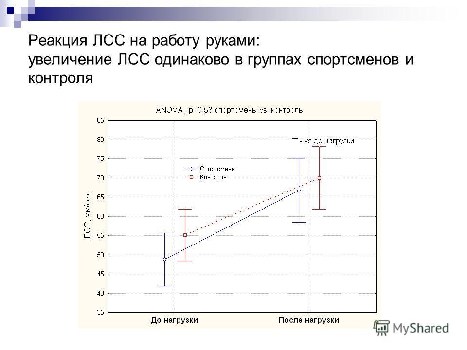 Реакция ЛСС на работу руками: увеличение ЛСС одинаково в группах спортсменов и контроля