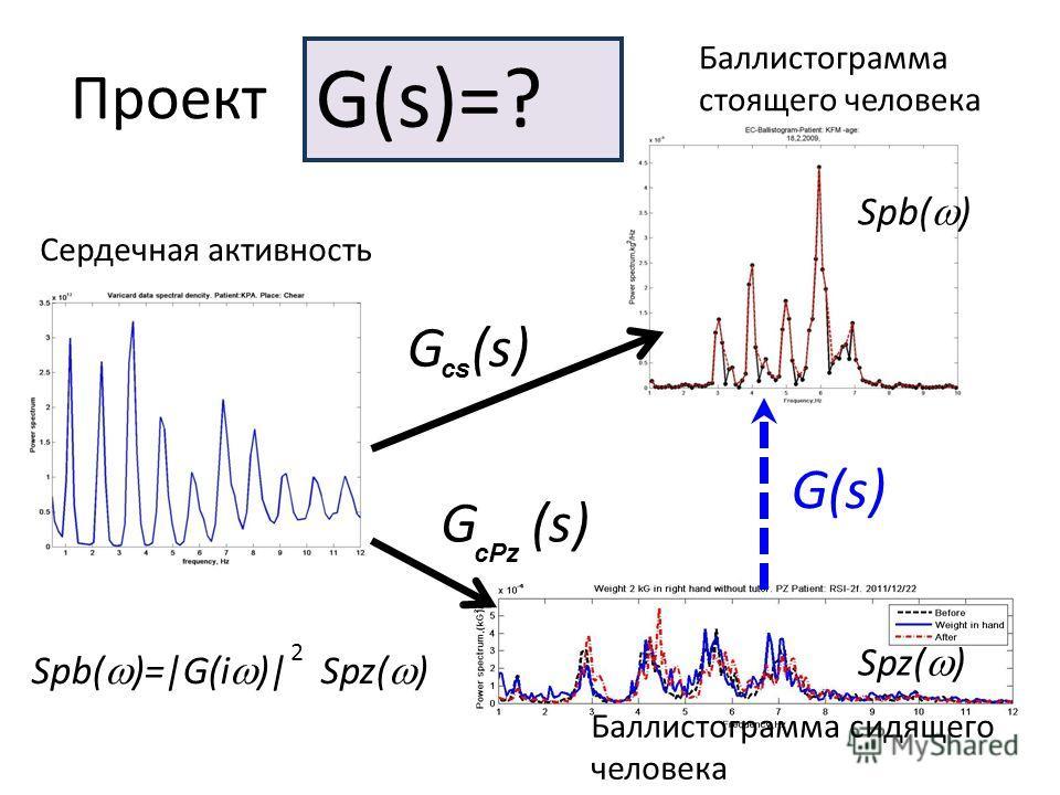 Проект Сердечная активность Spz( ) Баллистограмма стоящего человека Spb( ) Spb( )=|G(i )| Spz( ) 2 G(s)=? G (s) cs cPz Баллистограмма сидящего человека G(s)