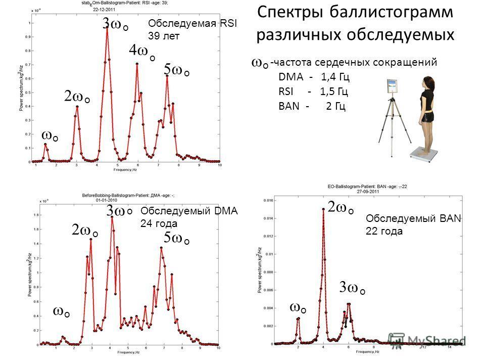 Спектры баллистограмм различных обследуемых -частота сердечных сокращений DMA - 1,4 Гц RSI - 1,5 Гц BAN - 2 Гц o o o o o o o o o o o Обследуемый BAN 22 года Обследуемый DMA 24 года Обследуемая RSI 39 лет o o