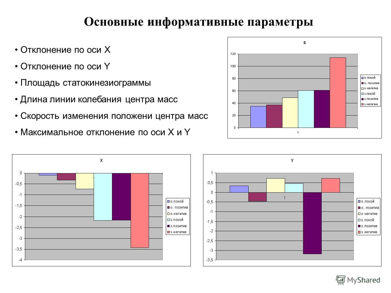 Отклонение по оси X Отклонение по оси Y Площадь статокинезиограммы Длина линии колебания центра масс Скорость изменения положени центра масс Максимальное отклонение по оси X и Y Основные информативные параметры
