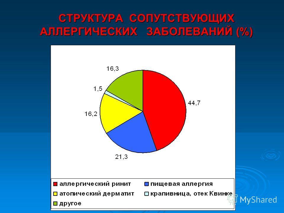 СТРУКТУРА СОПУТСТВУЮЩИХ АЛЛЕРГИЧЕСКИХ ЗАБОЛЕВАНИЙ (%)