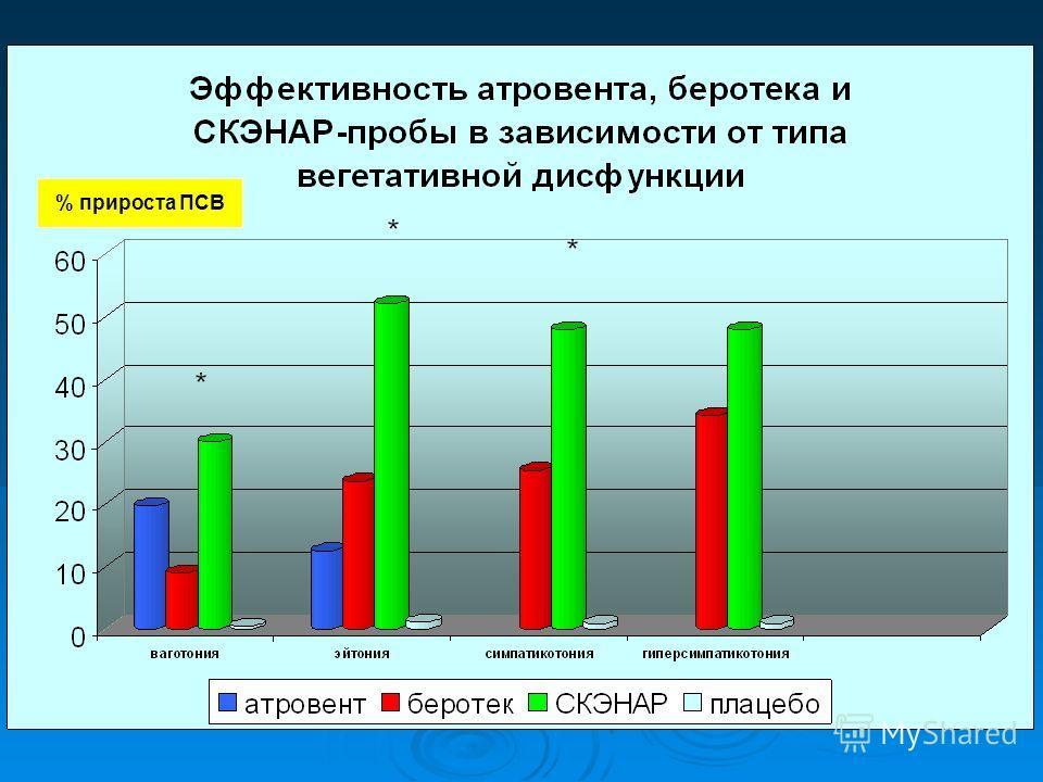 % прироста ПСВ