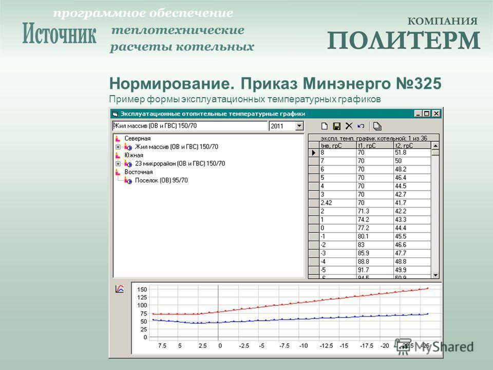 Нормирование. Приказ Минэнерго 325 Пример формы эксплуатационных температурных графиков