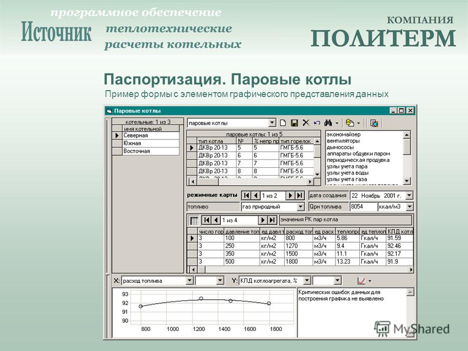 Пример формы с элементом графического представления данных Паспортизация. Паровые котлы