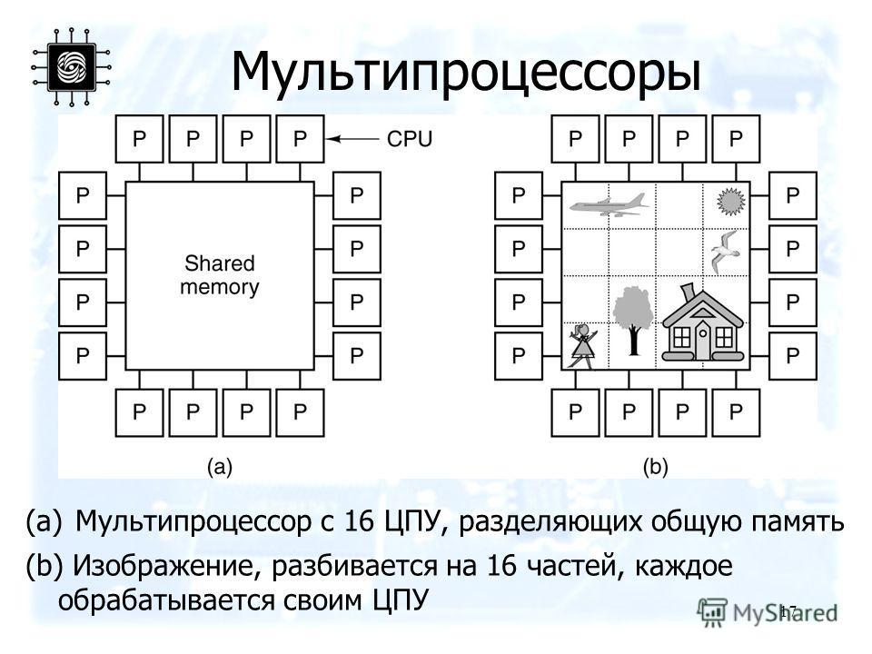 17 Мультипроцессоры (a) Мультипроцессор с 16 ЦПУ, разделяющих общую память (b) Изображение, разбивается на 16 частей, каждое обрабатывается своим ЦПУ
