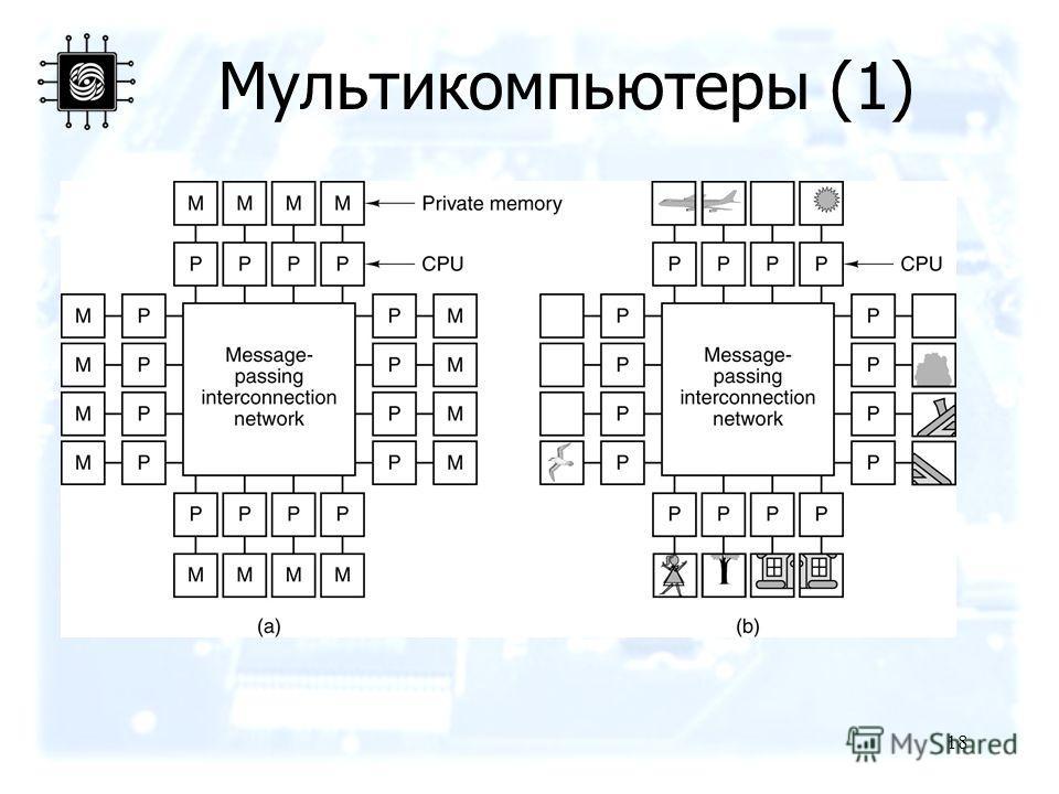 18 Мультикомпьютеры (1)