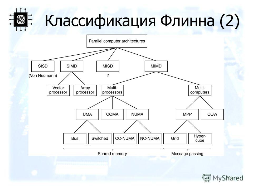 21 Классификация Флинна (2) A taxonomy of parallel computers.
