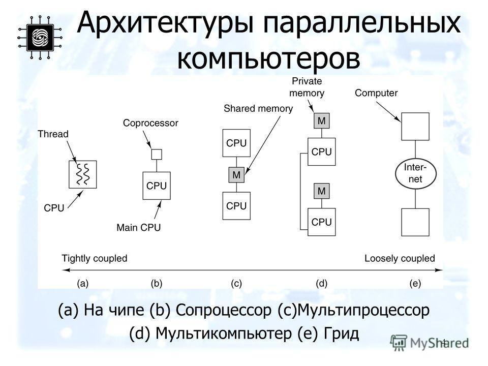 4 Архитектуры параллельных компьютеров (a) На чипе (b) Сопроцессор (c)Мультипроцессор (d) Мультикомпьютер (e) Грид