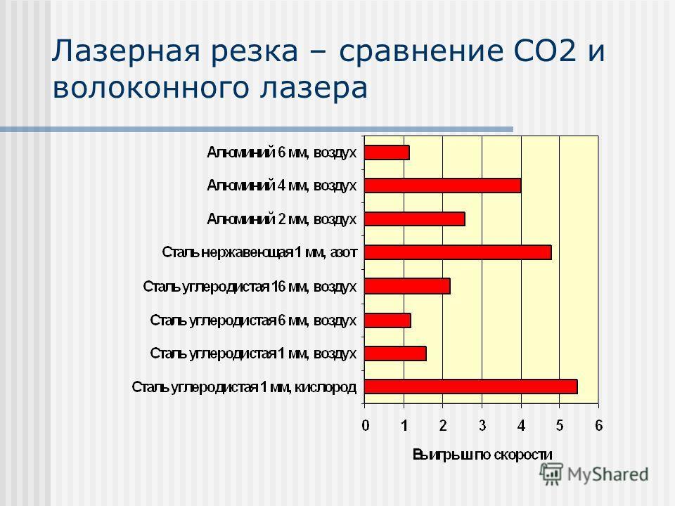 Лазерная резка – сравнение СО2 и волоконного лазера