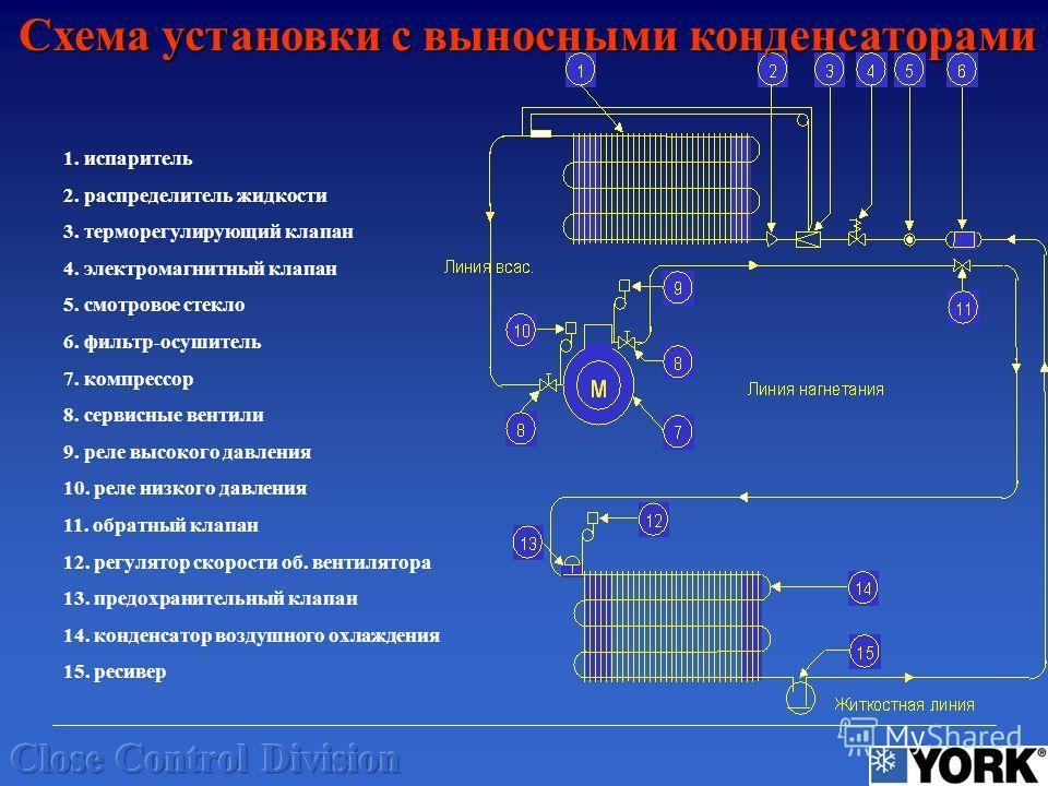 Схема установки с выносными конденсаторами 1. испаритель 2. распределитель жидкости 3. терморегулирующий клапан 4. электромагнитный клапан 5. смотровое стекло 6. фильтр-осушитель 7. компрессор 8. сервисные вентили 9. реле высокого давления 10. реле н