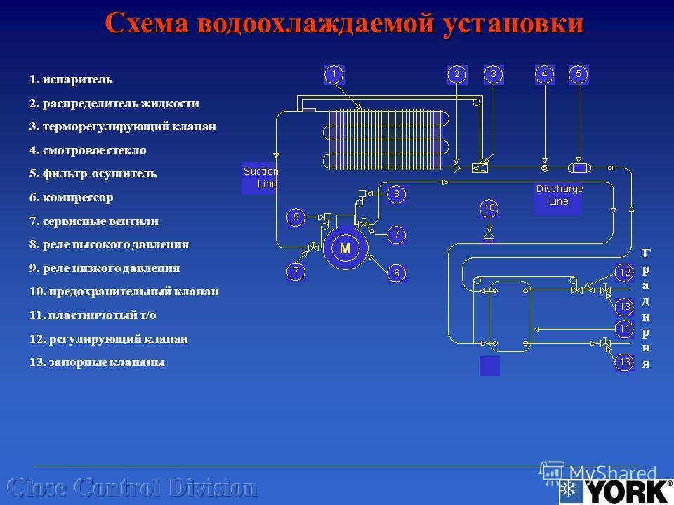 Схема водоохлаждаемой установки ГрадирняГрадирня 1. испаритель 2. распределитель жидкости 3. терморегулирующий клапан 4. смотровое стекло 5. фильтр-осушитель 6. компрессор 7. сервисные вентили 8. реле высокого давления 9. реле низкого давления 10. пр