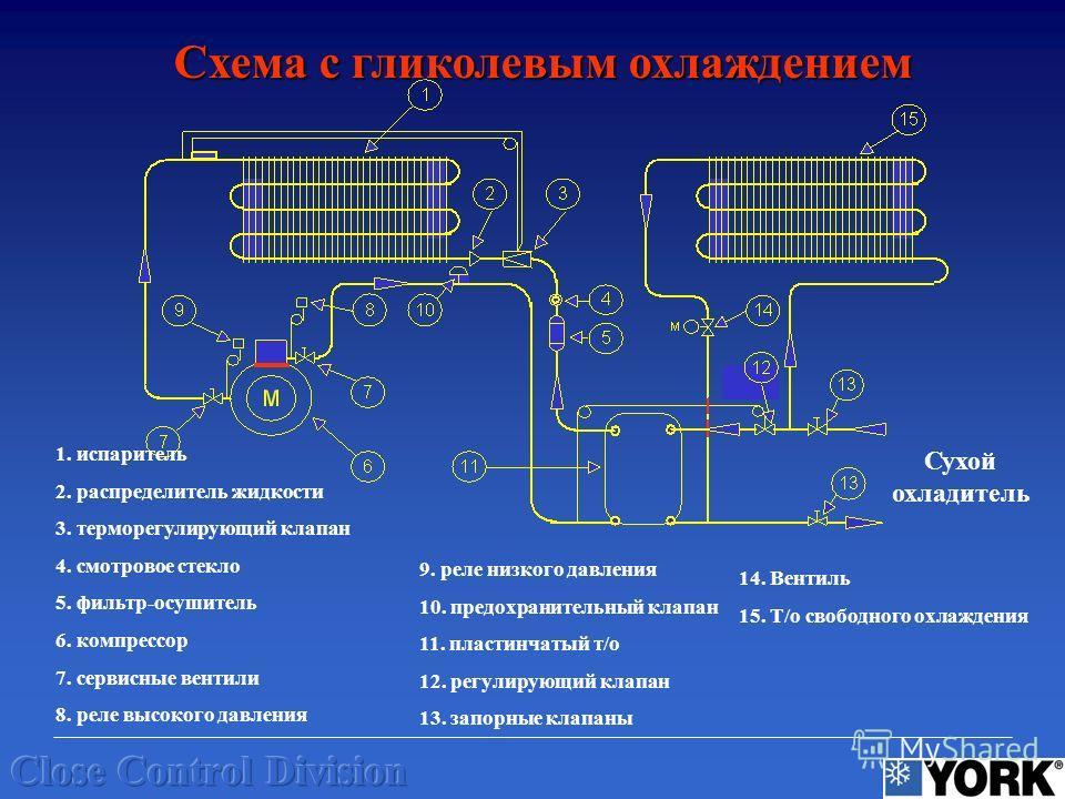 Схема с гликолевым охлаждением Сухой охладитель 1. испаритель 2. распределитель жидкости 3. терморегулирующий клапан 4. смотровое стекло 5. фильтр-осушитель 6. компрессор 7. сервисные вентили 8. реле высокого давления 9. реле низкого давления 10. пре