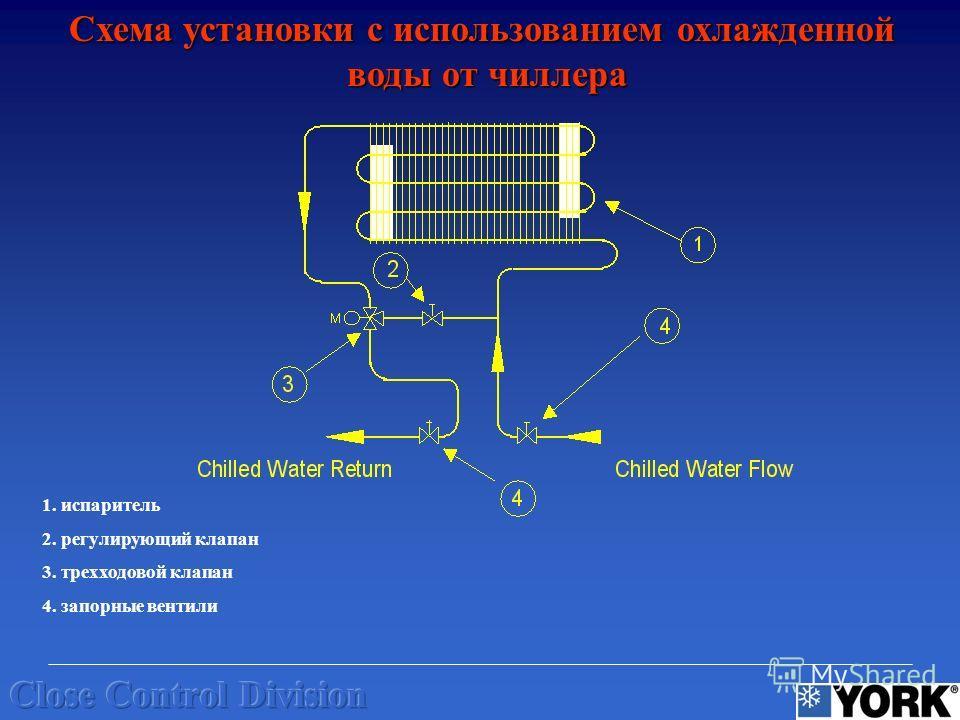 Схема установки с использованием охлажденной воды от чиллера 1. испаритель 2. регулирующий клапан 3. трехходовой клапан 4. запорные вентили