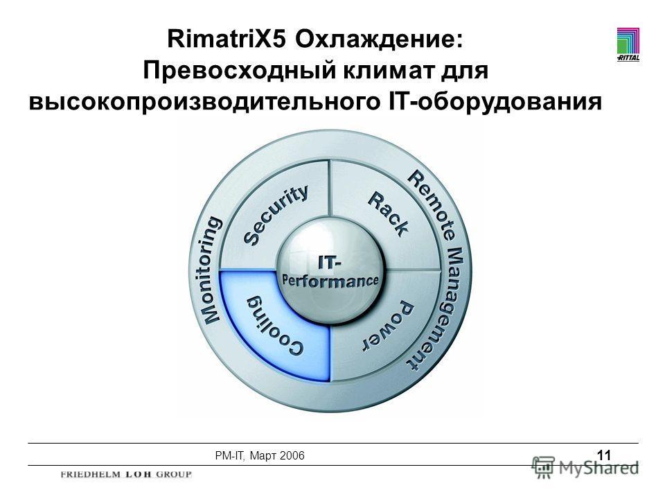 PM-IT, Март 2006 11 RimatriX5 Охлаждение: Превосходный климат для высокопроизводительного IT-оборудования